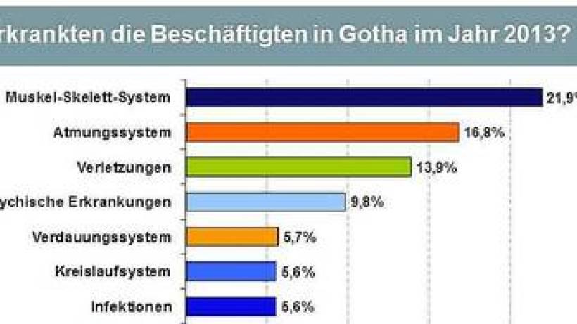 Landkreis Gotha Karte.Immer Mehr Psychische Erkrankungen Im Landkreis Gotha