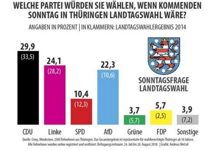 prognose landtagswahl thüringen 2019
